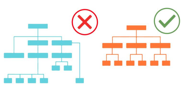 ejemplo de buena y mala arquitectura web